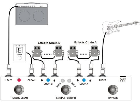 layout example 2  in this configuration, use ab bar to choose 3 different  guitars as input,